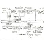 MIS chart - part 2